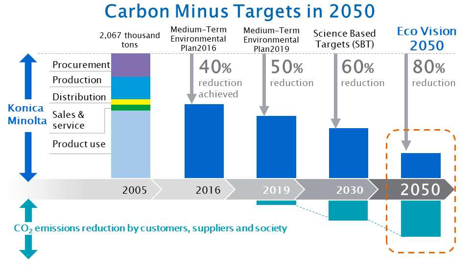 Carbon Minus Targets in 2050 chart